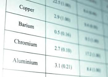 Nachweis von Schwermetallen